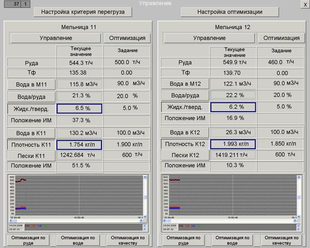 Ниже приведен пример окон визуализации ЛАСУ ТПИ (мнемосхемы процесса и окна отображения технологических трендов).